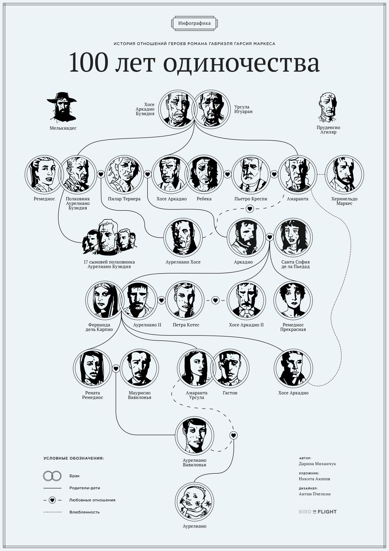 bif_100_let_poster