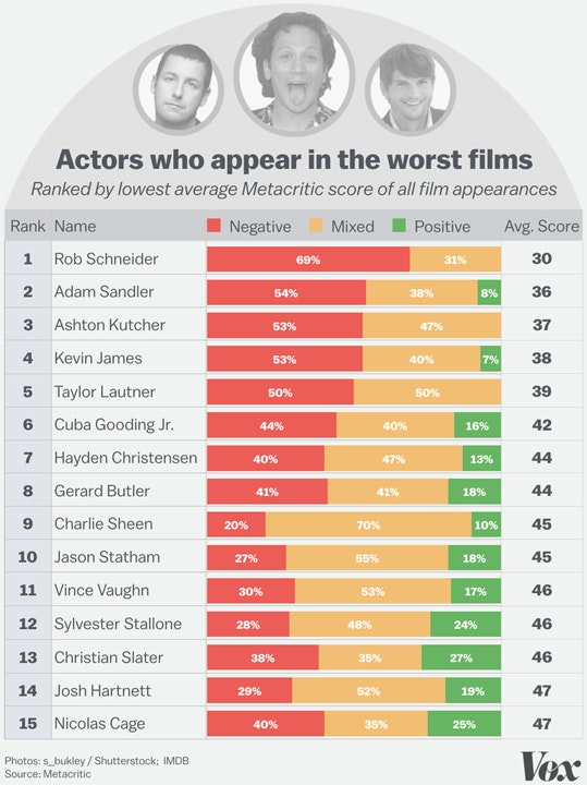 Рейтинг в інфографику