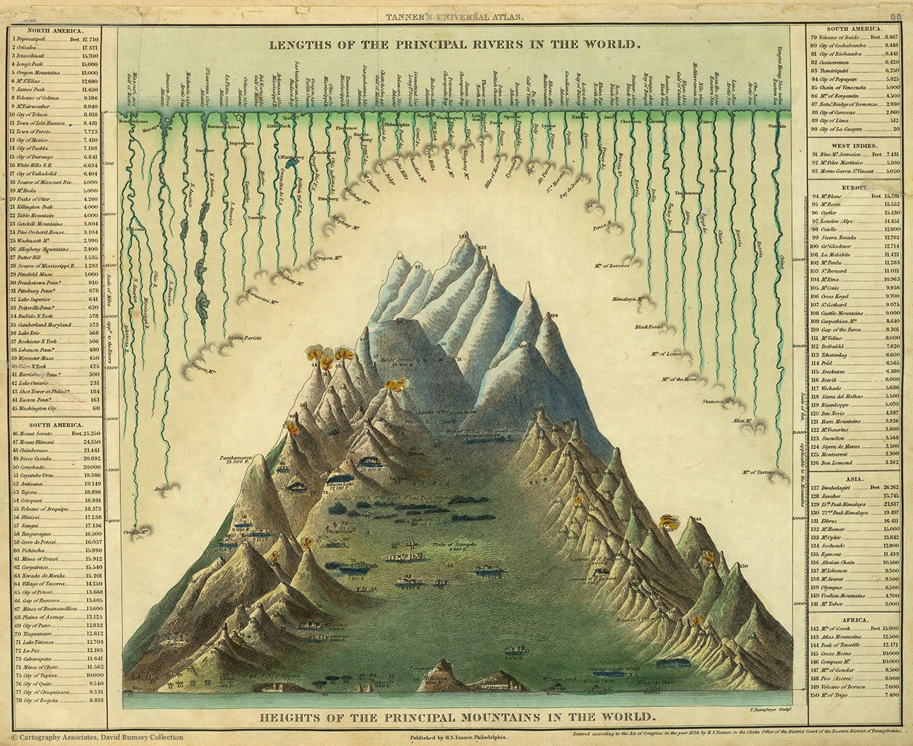 Heights-Of-The-Principal-Mountains-In-The-World