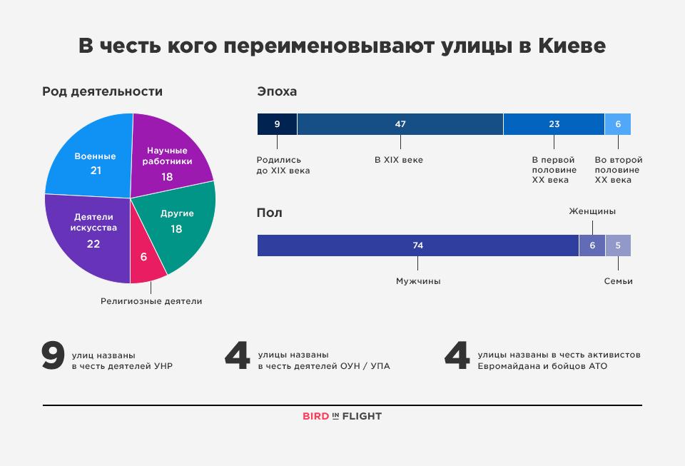 kiev_map_infographic