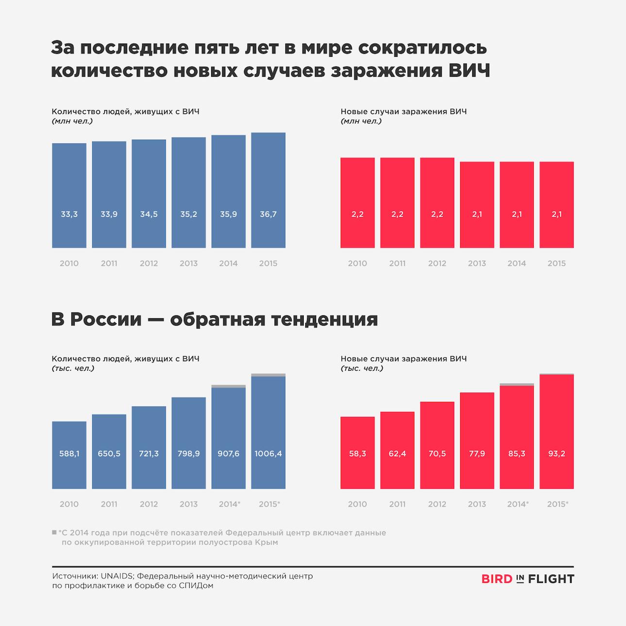AIDS_infographics_7