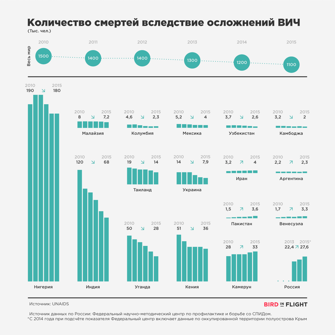 AIDS_infographics_death_4