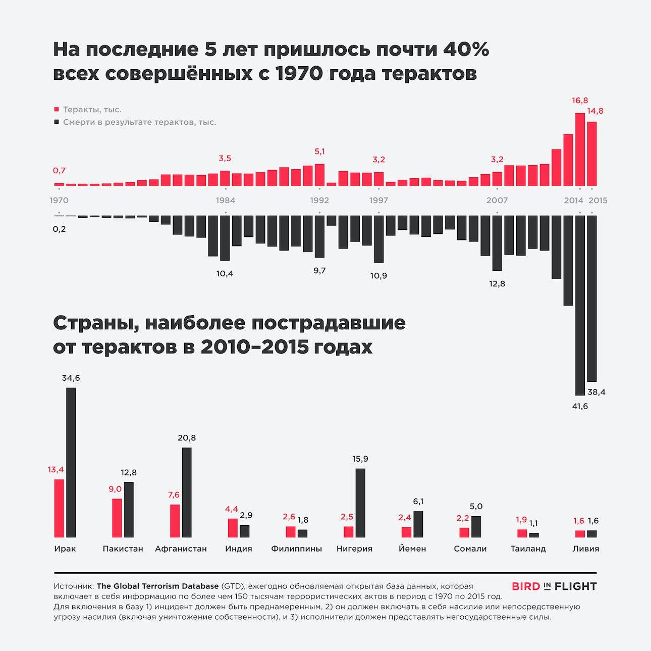 Terrorism_infographics