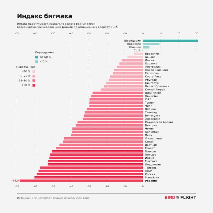 bigmac_index_1