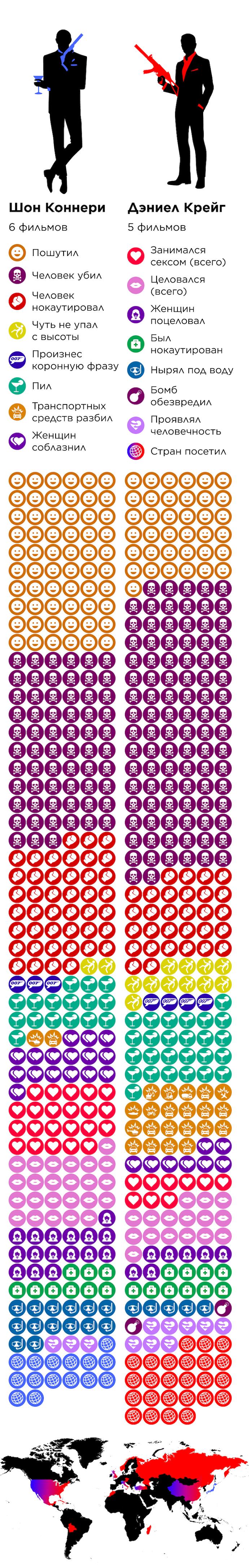 Джеймс Бонд Шон Коннери Дэниел Крейг Инфографика Бондиана «Не время умирать»